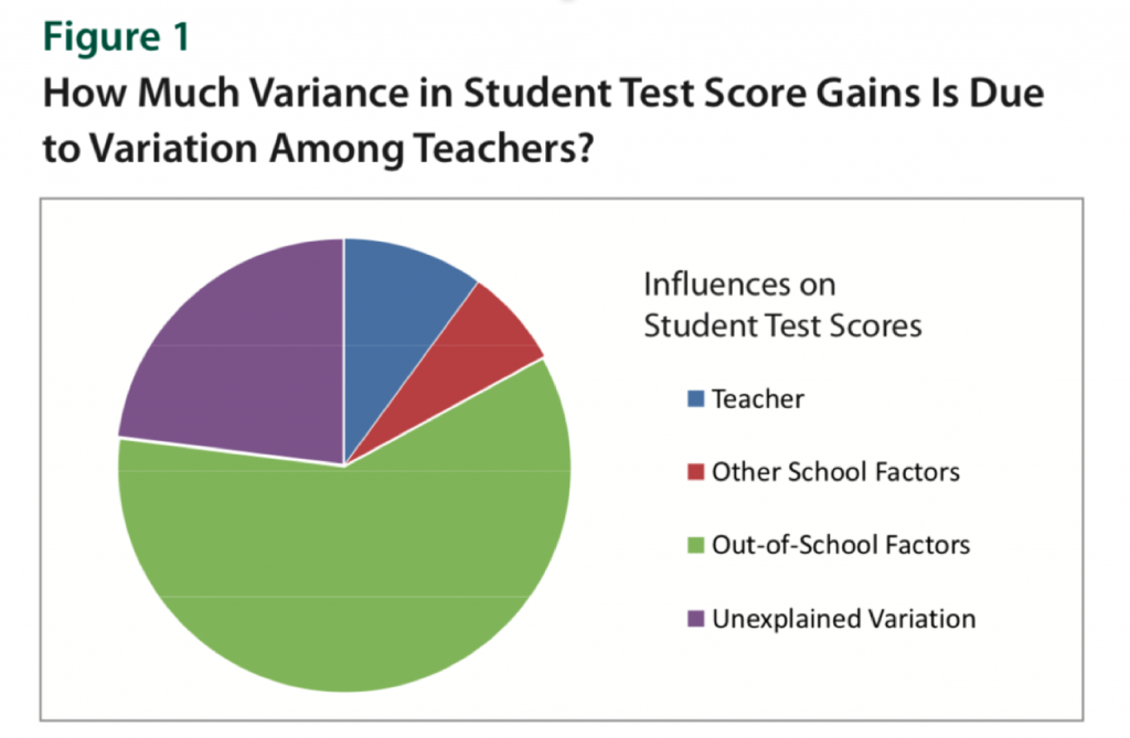 pie chart showing student test scores