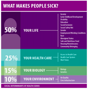 chart showing what factors make people sick
