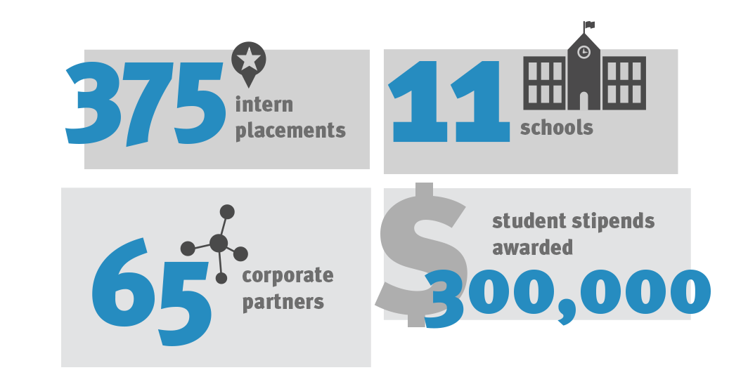 As of December 2020: 375 Intern placements, 11 Schools, 65 Employer Partners, $300k Student stipends awarded