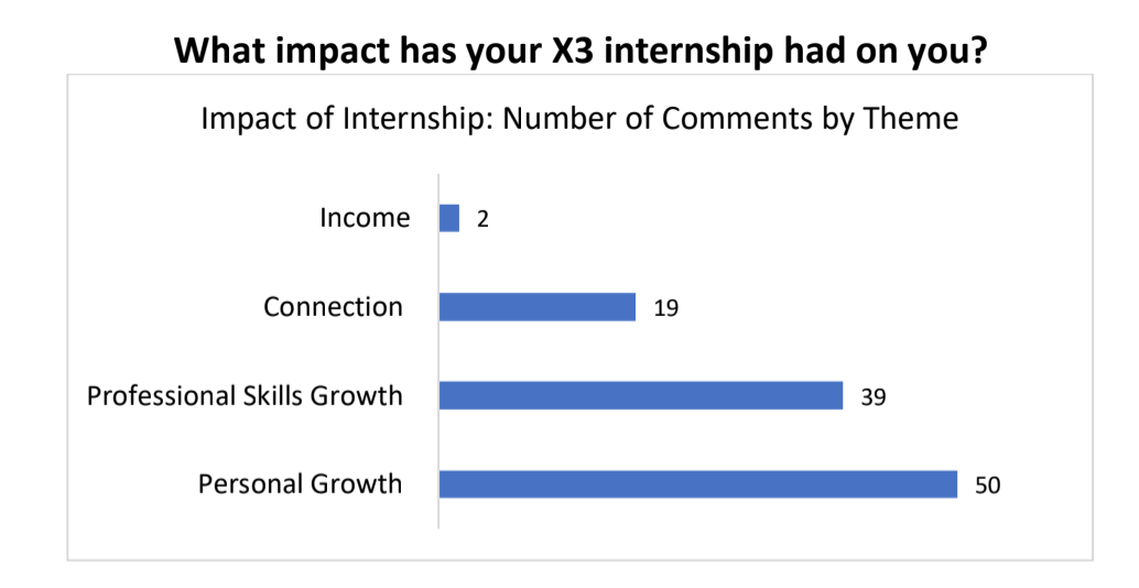 Graph of X3 personal impact
